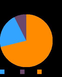 LOUIS RICH, Turkey Breast (oven roasted, fat free) macronutrient pie chart