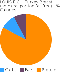 LOUIS RICH, Turkey Breast (smoked, portion fat free) macronutrient pie chart