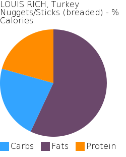 LOUIS RICH, Turkey Nuggets/Sticks (breaded) macronutrient pie chart