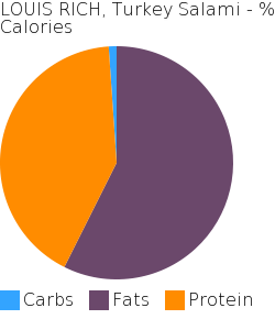 LOUIS RICH, Turkey Salami macronutrient pie chart