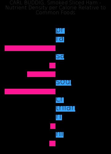 CARL BUDDIG, Smoked Sliced Ham nutrient composition bar chart