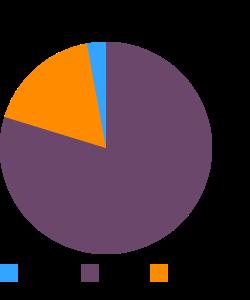 HORMEL WRANGLER Beef Franks macronutrient pie chart