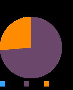 USDA Commodity, pork sausage, bulk/links/patties, frozen, raw macronutrient pie chart