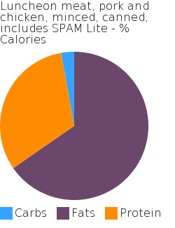 Luncheon meat, pork and chicken, minced, canned, includes SPAM Lite macronutrient pie chart