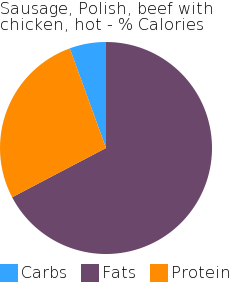 Sausage, Polish, beef with chicken, hot macronutrient pie chart