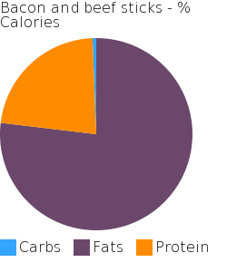 Bacon and beef sticks macronutrient pie chart