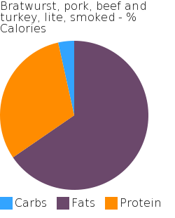 Bratwurst, pork, beef and turkey, lite, smoked macronutrient pie chart