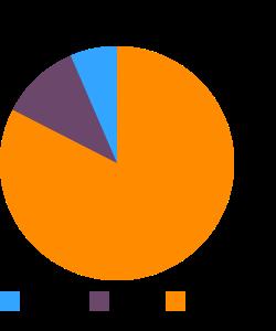 Pastrami, beef, 98% fat-free macronutrient pie chart