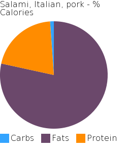 Salami, Italian, pork macronutrient pie chart