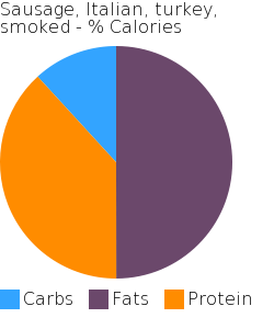 Sausage, Italian, turkey, smoked macronutrient pie chart