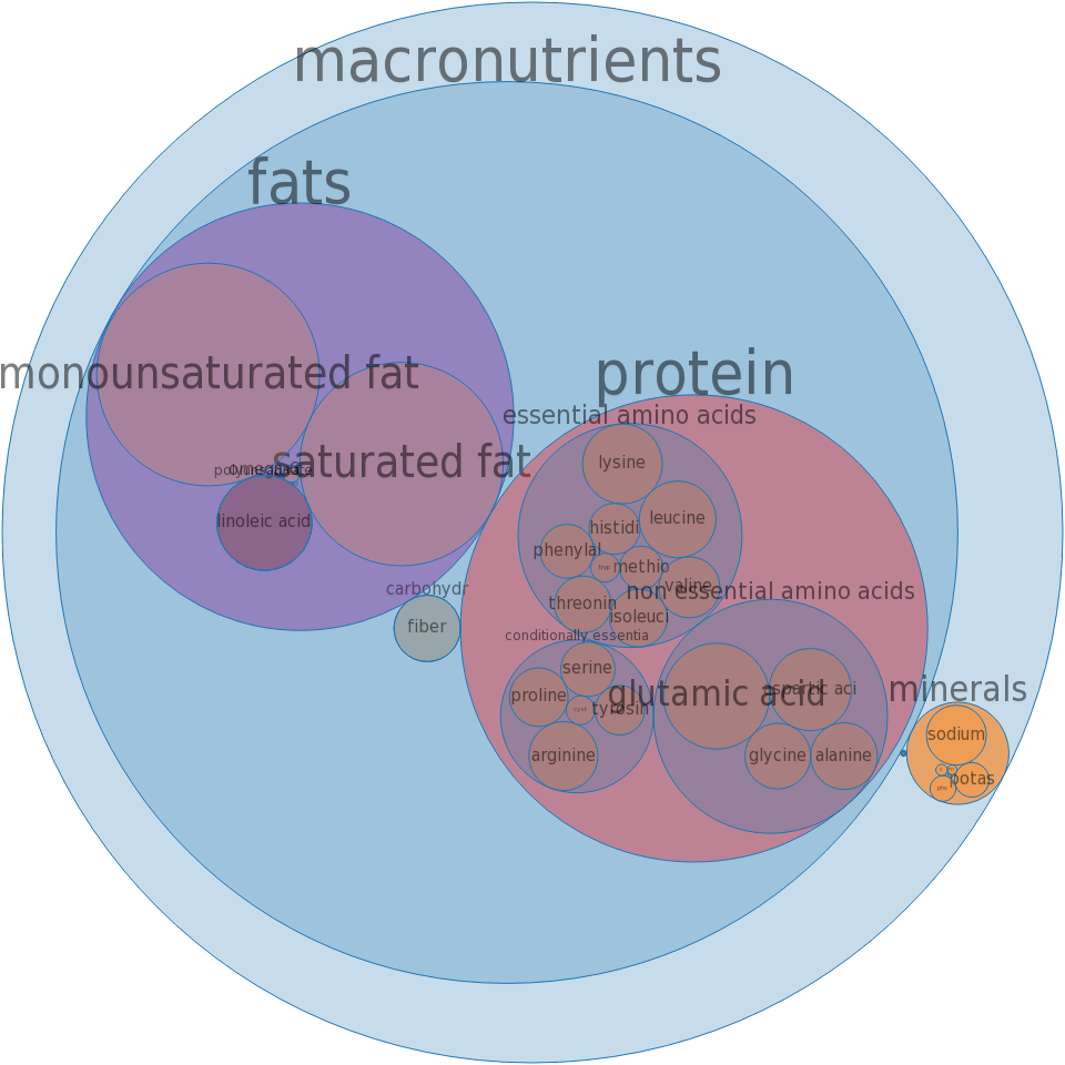 Beerwurst, pork and beef -all nutrients by relative proportion - including vitamins and minerals