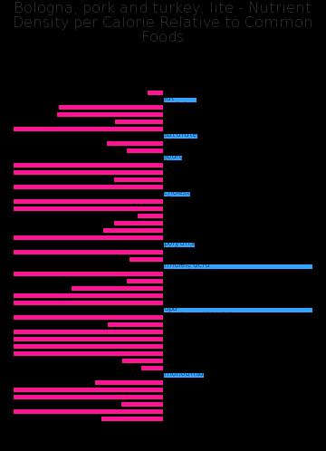 Bologna, pork and turkey, lite nutrient composition bar chart