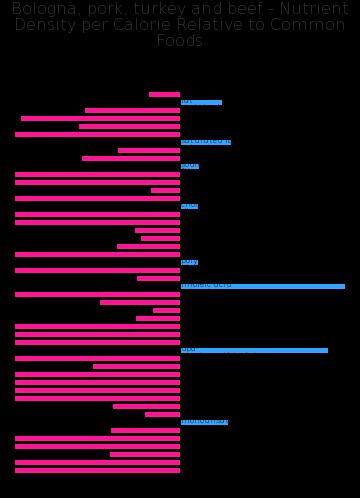 Bologna, pork, turkey and beef nutrient composition bar chart