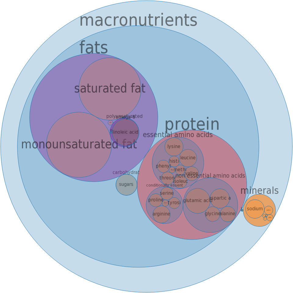 Bologna, pork, turkey and beef -all nutrients by relative proportion - including vitamins and minerals