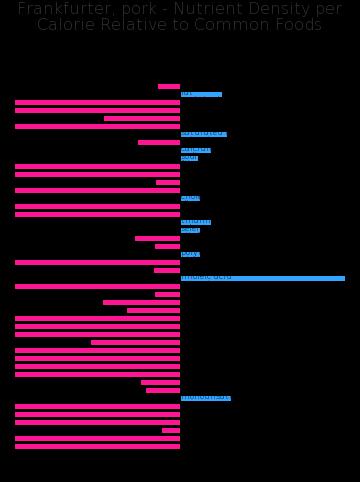 Frankfurter, pork nutrient composition bar chart