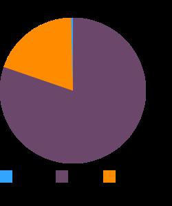 Frankfurter, pork macronutrient pie chart