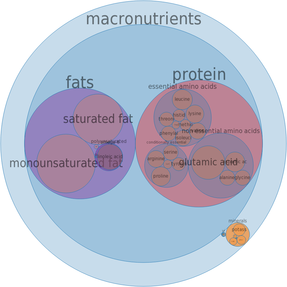 Macaroni and cheese loaf, chicken, pork and beef -all nutrients by relative proportion - including vitamins and minerals