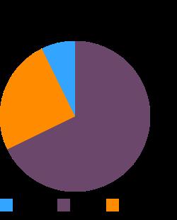 Salami, Italian, pork and beef, dry, sliced, 50% less sodium macronutrient pie chart