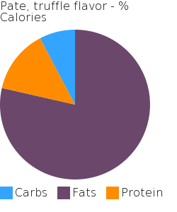 Pate, truffle flavor macronutrient pie chart