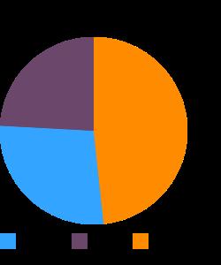 Turkey, white, rotisserie, deli cut macronutrient pie chart