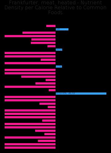 Frankfurter, meat, heated nutrient composition bar chart
