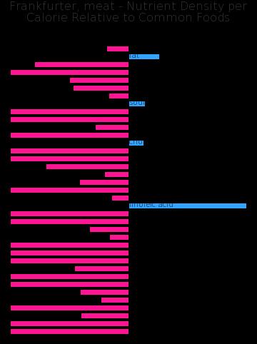 Frankfurter, meat nutrient composition bar chart