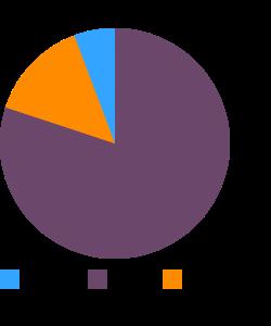 Frankfurter, meat macronutrient pie chart