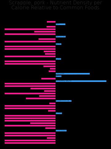 Scrapple, pork nutrient composition bar chart