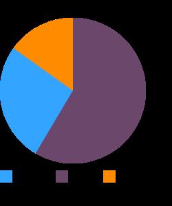 Scrapple, pork macronutrient pie chart