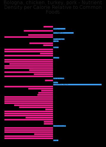 Bologna, chicken, turkey, pork nutrient composition bar chart
