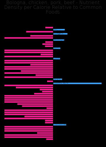 Bologna, chicken, pork, beef nutrient composition bar chart
