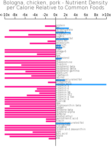 Bologna, chicken, pork nutrient composition bar chart