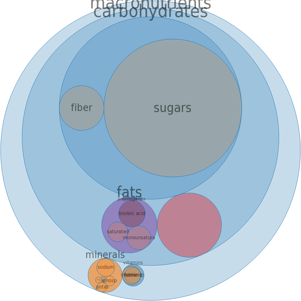 Cereals ready-to-eat, POST, ALPHA-BITS -all nutrients by relative proportion - including vitamins and minerals