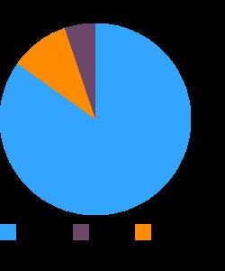 Bran flakes macronutrient pie chart