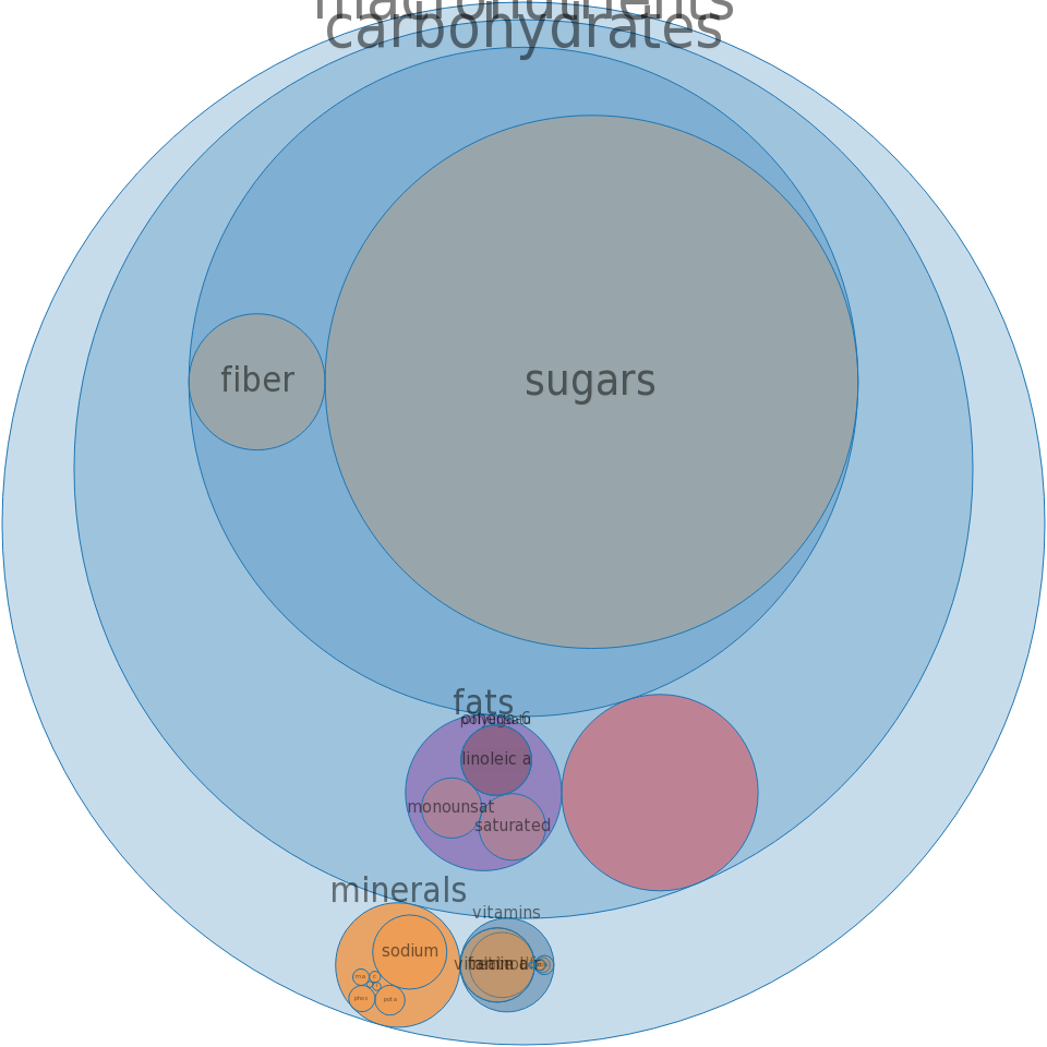 Cereals ready-to-eat, POST, Honeycomb Cereal -all nutrients by relative proportion - including vitamins and minerals