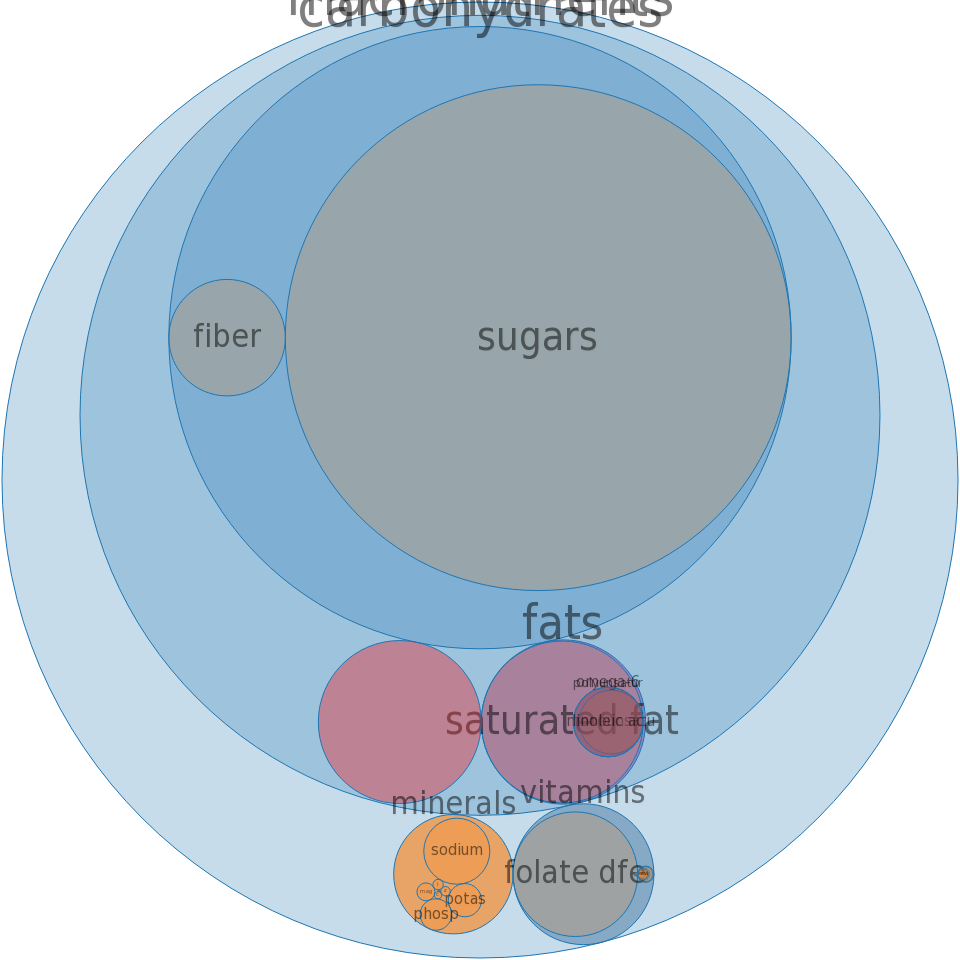 Cereals ready-to-eat, QUAKER, SWEET CRUNCH/QUISP -all nutrients by relative proportion - including vitamins and minerals