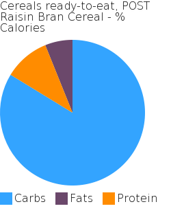 Cereals ready-to-eat, POST Raisin Bran Cereal macronutrient pie chart