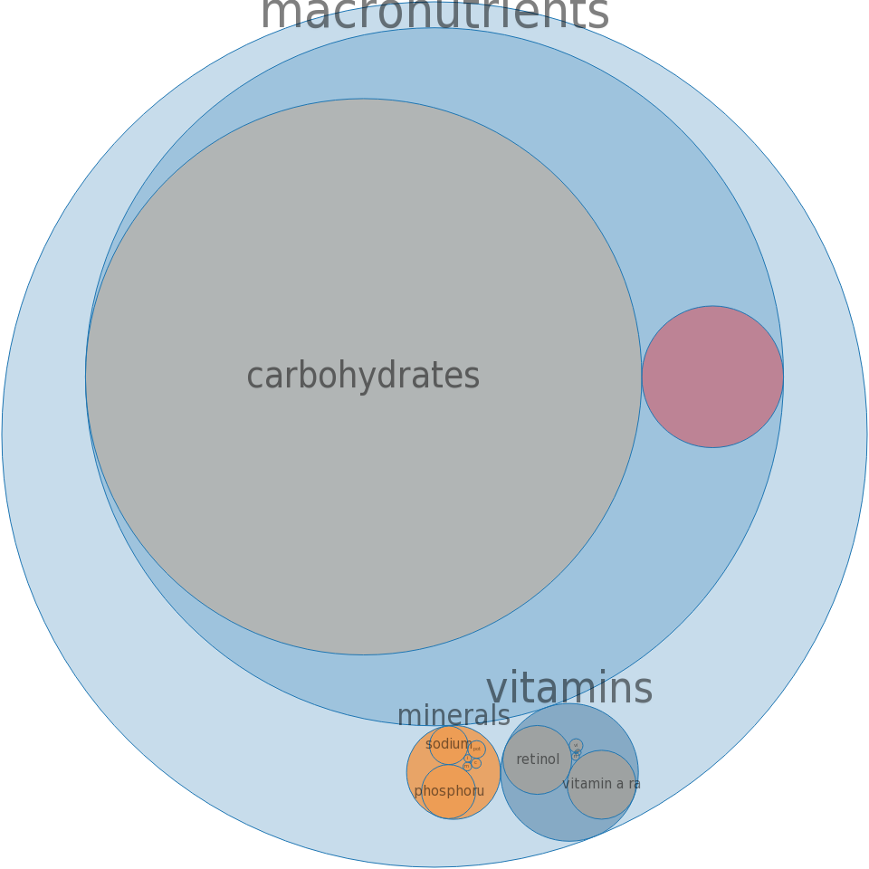Cereals ready-to-eat, WAFFELOS -all nutrients by relative proportion - including vitamins and minerals