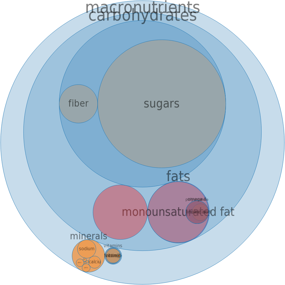 Cereals ready-to-eat, GENERAL MILLS, French Toast Crunch -all nutrients by relative proportion - including vitamins and minerals