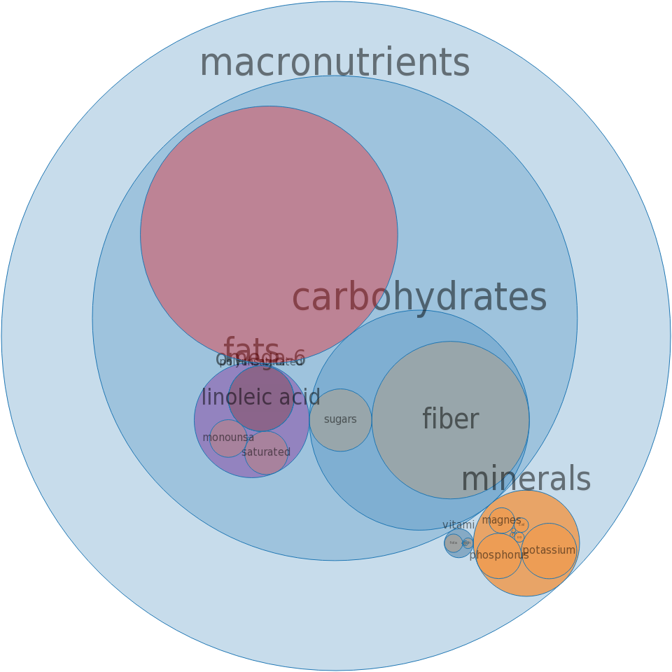 Cereals, MALTEX, dry -all nutrients by relative proportion - including vitamins and minerals