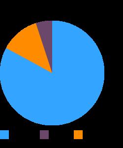 Cereals, MALTEX, dry macronutrient pie chart