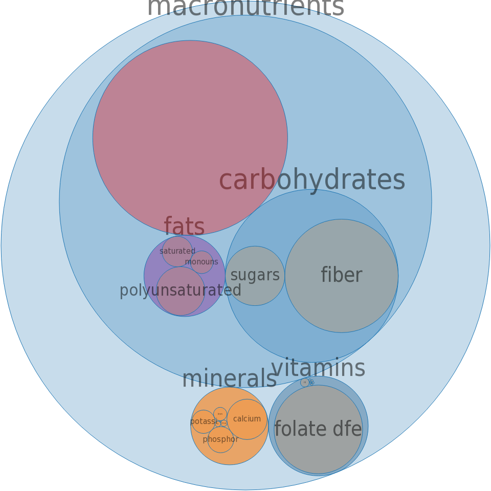 Cereals, MALT-O-MEAL, plain, dry -all nutrients by relative proportion - including vitamins and minerals