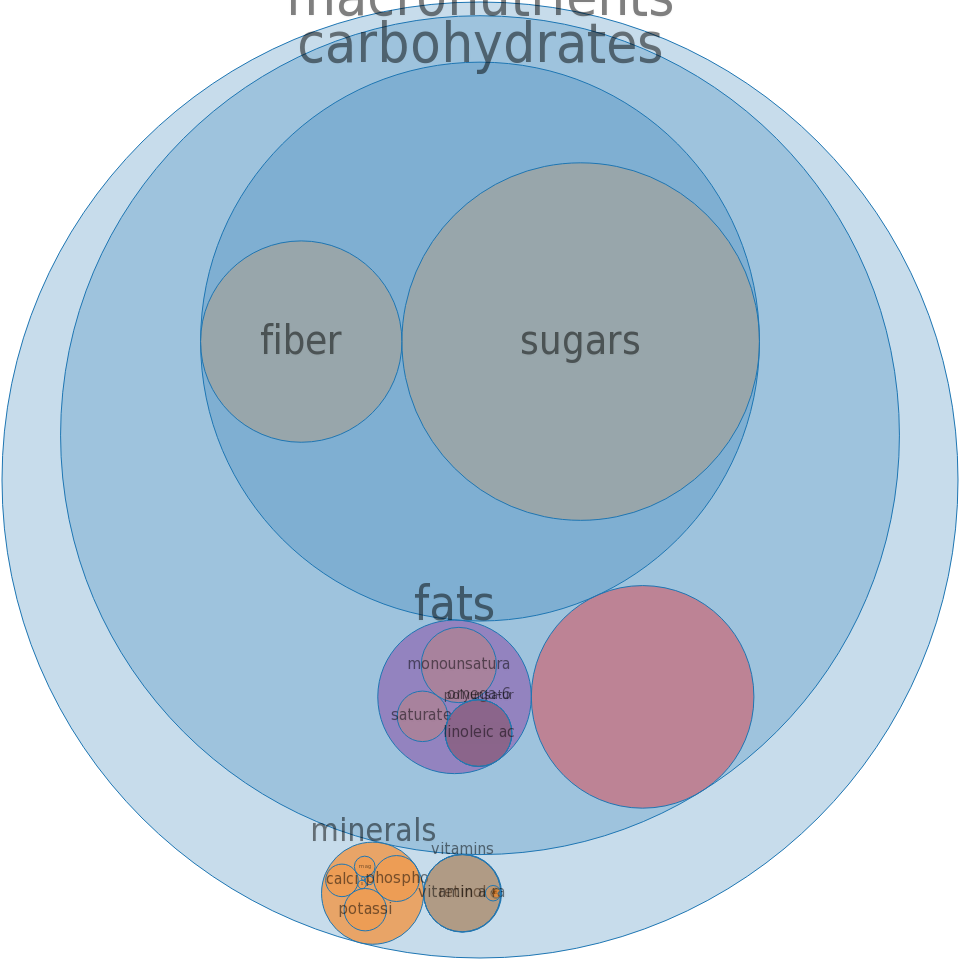 Cereals, MAYPO, dry -all nutrients by relative proportion - including vitamins and minerals