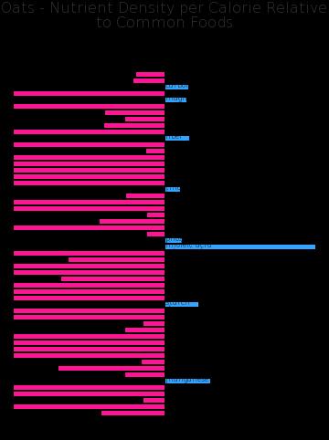 Oats nutrient composition bar chart