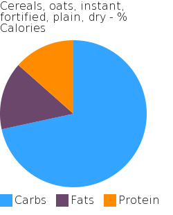 Cereals, oats, instant, fortified, plain, dry macronutrient pie chart