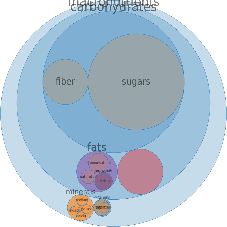 Cereals, QUAKER, Instant Oatmeal, apples and cinnamon, dry -all nutrients by relative proportion - including vitamins and minerals