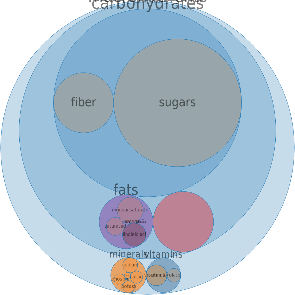 Cereals, QUAKER, Instant Oatmeal, apples and cinnamon, prepared with boiling water -all nutrients by relative proportion - including vitamins and minerals
