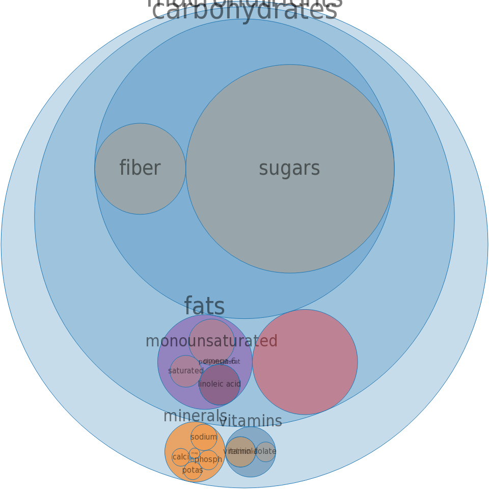 Cereals, oats, instant, fortified, with cinnamon and spice, prepared with water -all nutrients by relative proportion - including vitamins and minerals