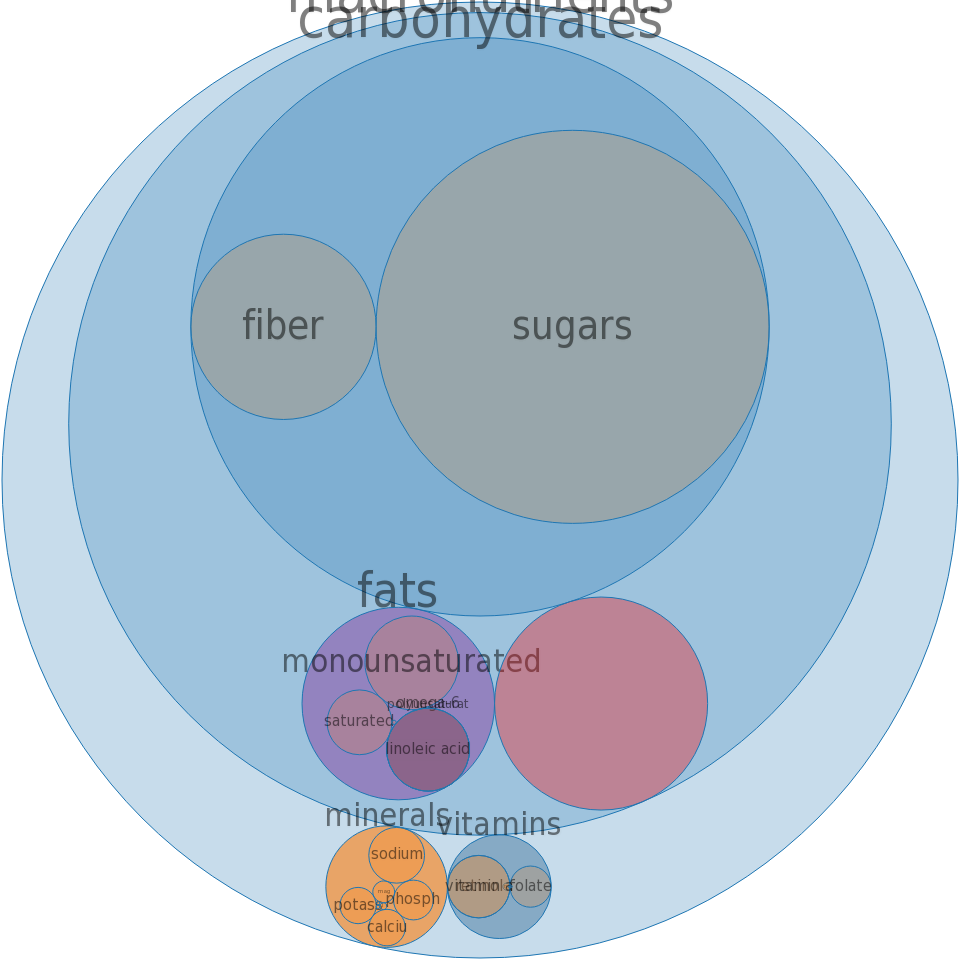 Cereals, QUAKER, Instant Oatmeal, maple and brown sugar, prepared with boiling water -all nutrients by relative proportion - including vitamins and minerals