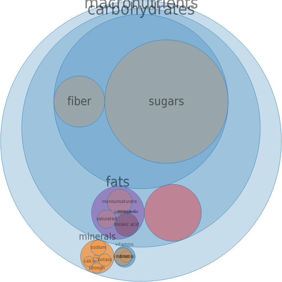 Cereals, oats, instant, fortified, with raisins and spice, dry -all nutrients by relative proportion - including vitamins and minerals